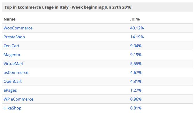 ecommerce più utilizzato in italia