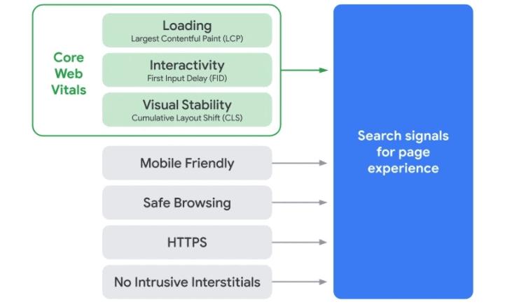 Core Web Vitals: ecco i sette fattori da tenere sott'occhio.